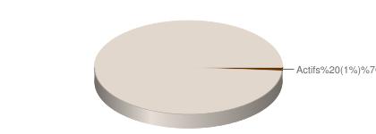 [Image: chart?cht=p3&chd=t:1.1494252873563,98.85...hco=663300]